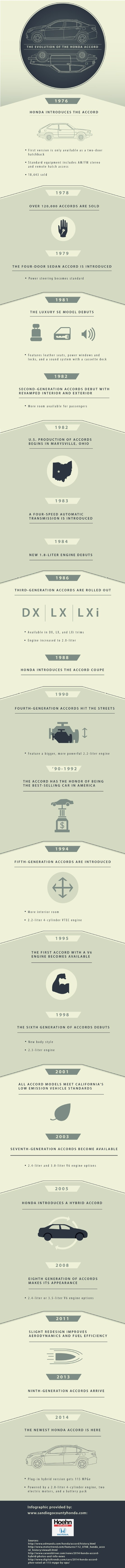 In 1998, the sixth generation of the Honda Accord was introduced to drivers. This version featured a new body style and a 2.3-liter engine! Discover other advancements the Honda Accord has made over the years on this San Diego Honda dealership infographic. Source: http://www.sandiegocountyhonda.com/667909/2013/03/21/the-evolution-of-the-honda-accord-infogrpahic.html