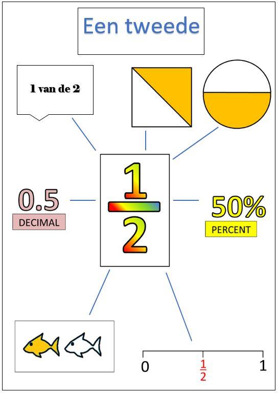 Hulpkaart breuken 1/2 http://novusvia.ro