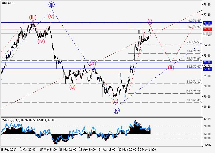 Altria Group Inc.: wave analysis 08 June 2017, 09:23 Free Forex Signals
