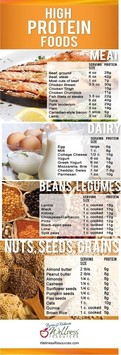 Here's a list of foods that are high in protein by Frannylee