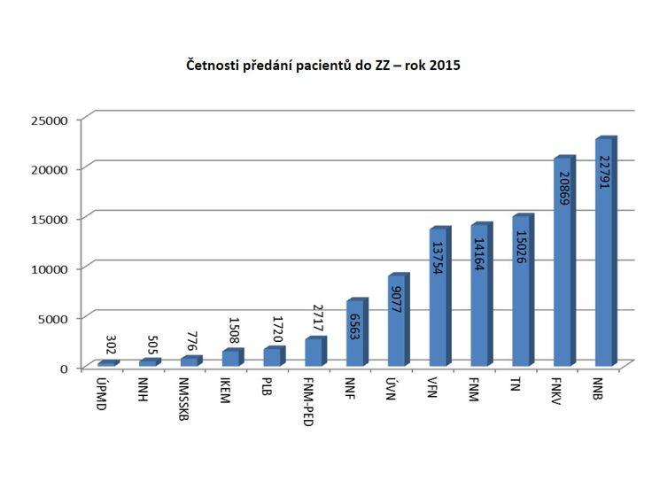 Kam nejčastěji vozí záchranáři v Praze pacienty Nemocnice Na Bulovce je už pět let po sobě stále nemocnicí, kam nejčastěji vozí v Praze záchranáři pacienty. V roce 2013 poprvé počet pacientů překročil 20tisícovou hranici, konkrétně to bylo 20 440 pacientů. V loňském roce se počet ještě zvýšil na 22 791 pacientů! (Podle statistik Zdravotnické záchranné služby hl.m.Prahy)