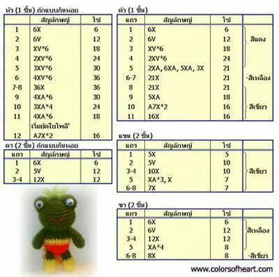 Pattern thai amigurumi frog