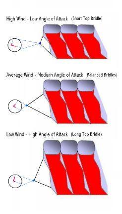 Parafoil kite Angle of Attack
