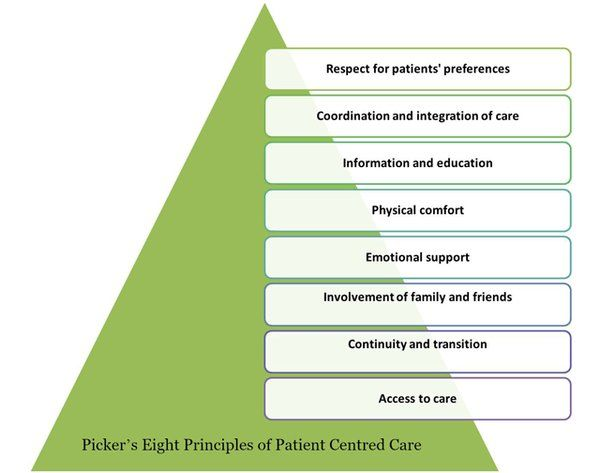 How does structure creates an environment of support for client centered care