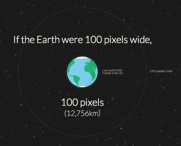 distances in outer space