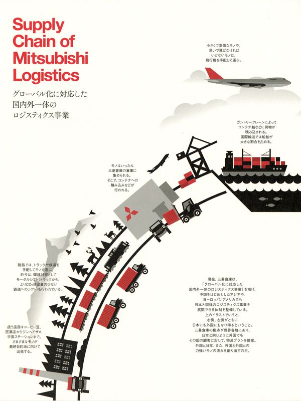 Supply Chain of Mitsubushi Logistics