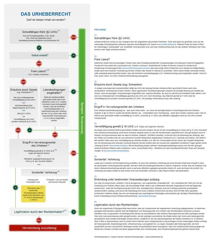 http://www.rechtzweinull.de/wp-content/uploads/2016/02/Infografik-Urheberrecht-Checkliste-2.jpg