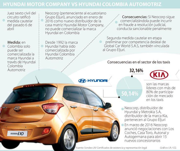 Juez ratifica medida contra Eljuri por Hyundai