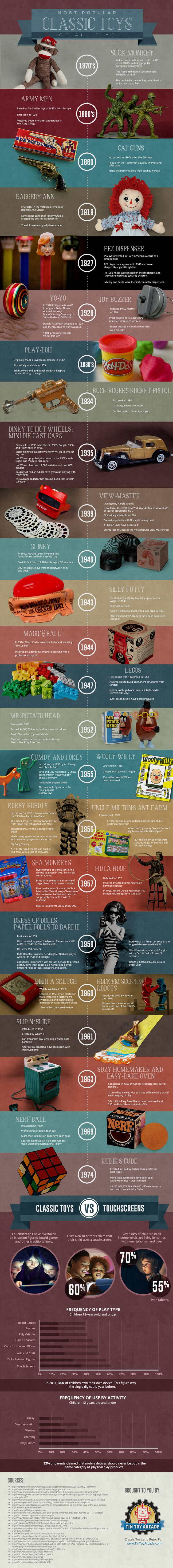 Most Popular Classic Toys of All Time