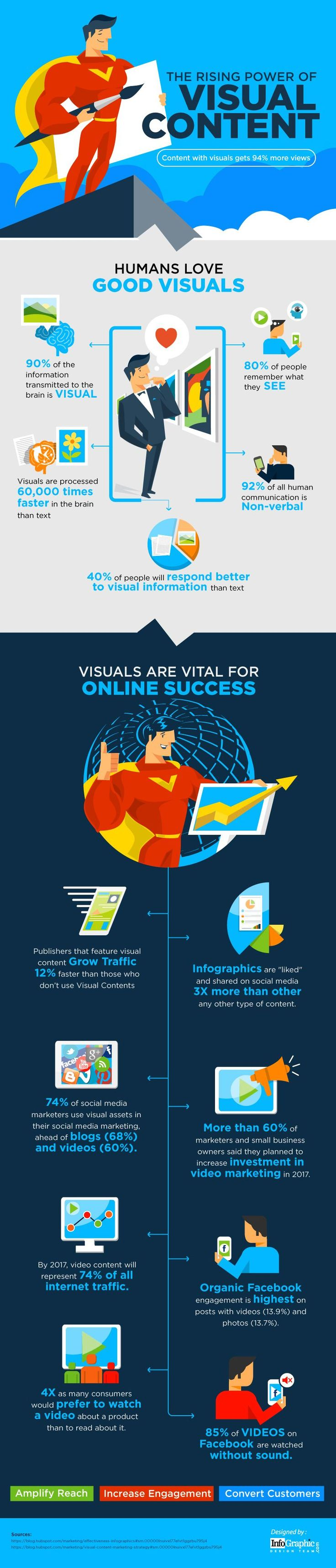 2105 best infographics images on pinterest email marketing dont get left behind stats to show the rising power of visual content fandeluxe Images