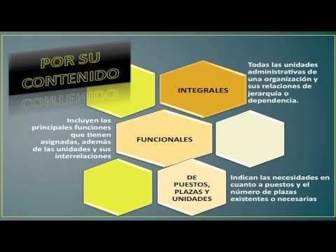 Breve explicación sobre lo que es un organigrama, sus características,ramas u objetivos, importancia y descripción gráfica.Organigramas - YouTube