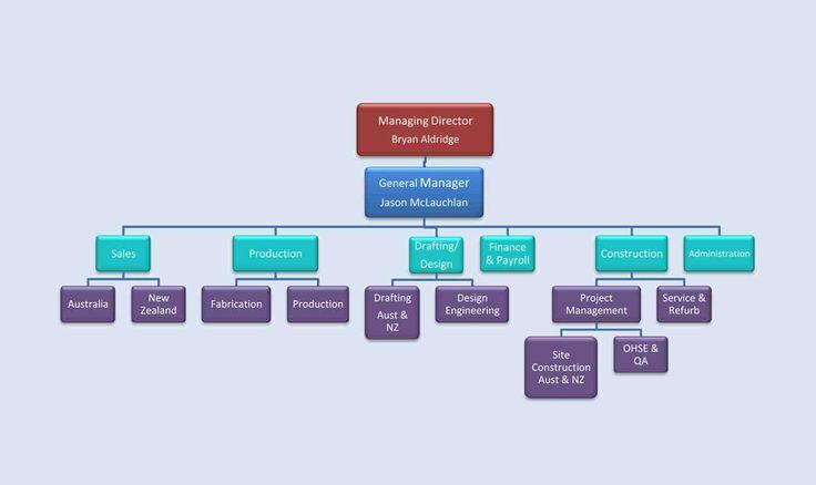 Organization Chart (Tree Chart) using pure css