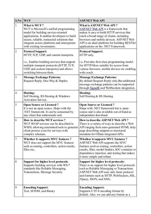 Difference between wcf and asp.net web api by Umar Ali via slideshare