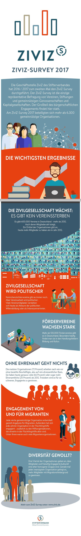 """ZiviZ-Survey 2017: Die Zivilgesellschaft wächst und wird politischer. Aber: Ohne das Ehrenamt geht bei den Organisationen nichts.   Alles zum ZiviZ-Survey """"Vielfalt verstehen. Zusammenhalt stärken"""" unter www.ziviz.de"""