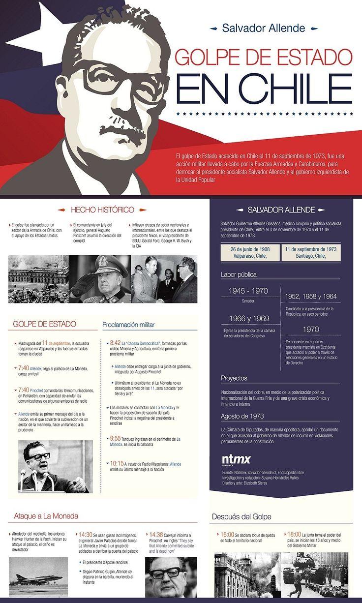 Infografia del Golpe de estado en Chile. Esta demuestra los eventos mas importantes que ocurrieron en esa epoca.