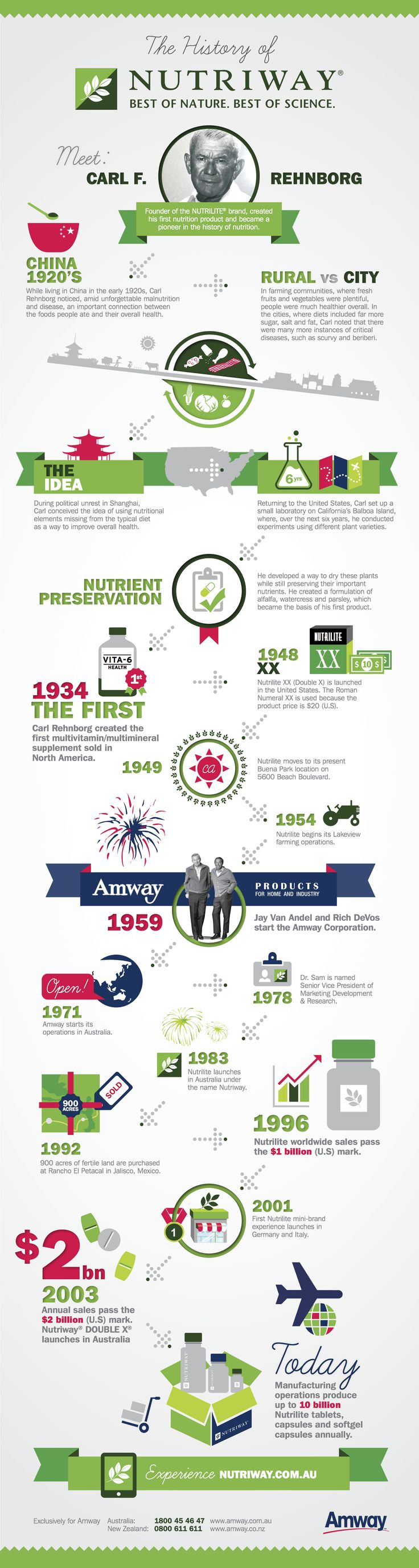 The History of NUTRIlite http://AmwayStores.com