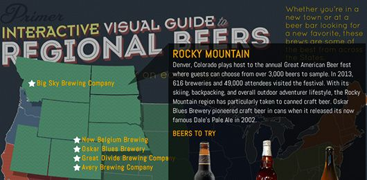 Primer's Interactive Visual Guide to Beer Types - Primer