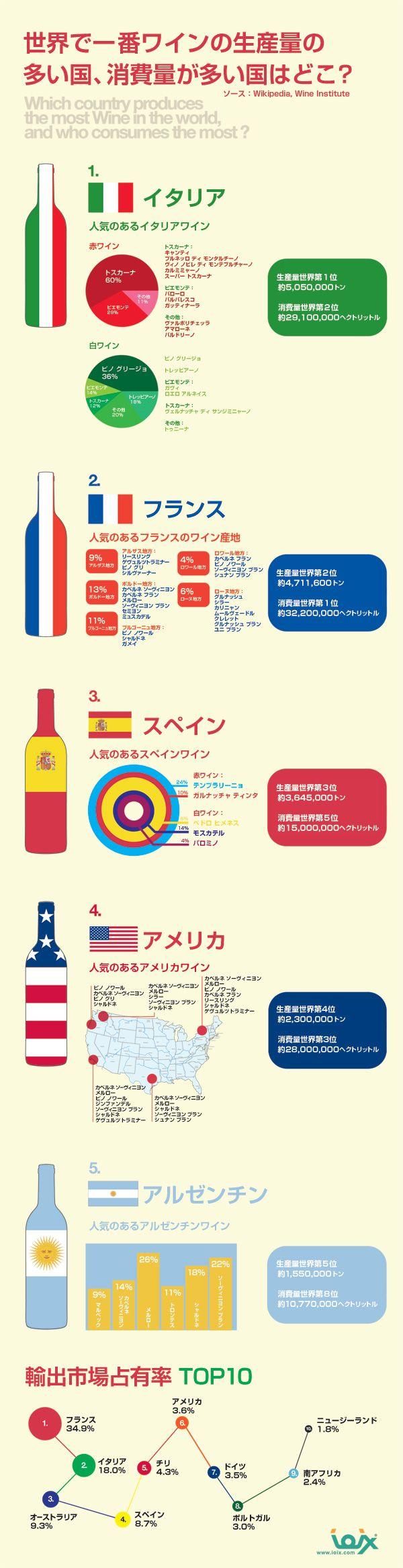 ワインの生産量が多い国、消費量が多い国をランキング形式でまとめたインフォグラフィックです。ワインラバー向けに、ワインに使われている生産されて...