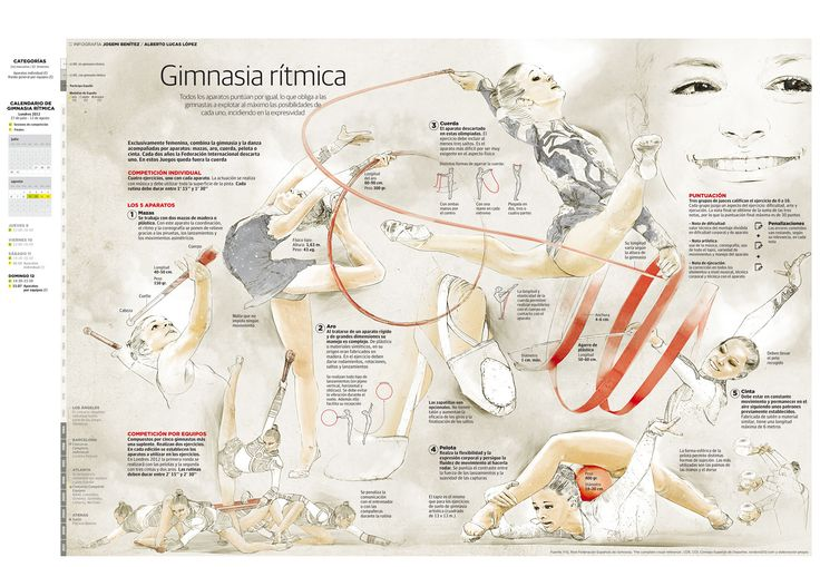Gimnasia rítmica #infografia