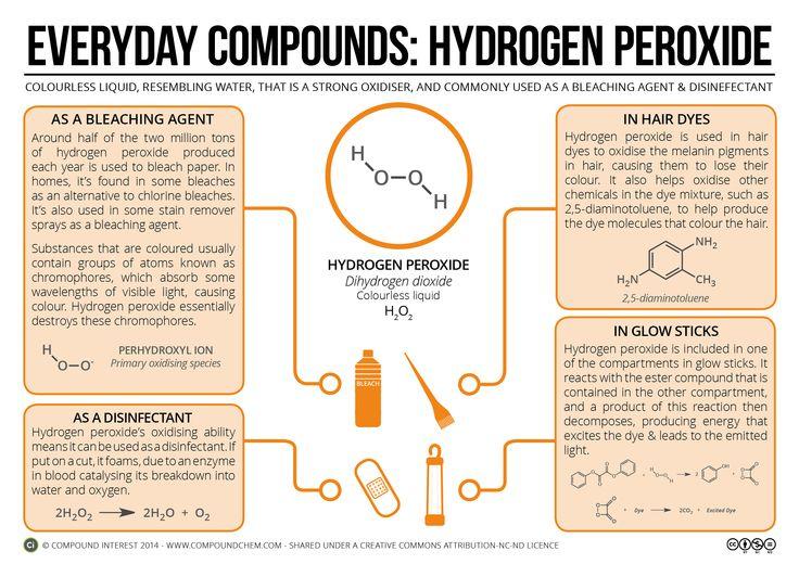 EC6 - Hydrogen Peroxide v2