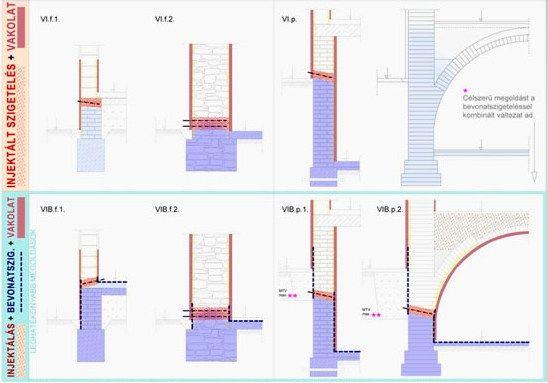 Műszaki ajánlás és kivitelezési útmutató pincék utólagos belső oldali vízszigeteléséhez SCHOMBURG termékekkel