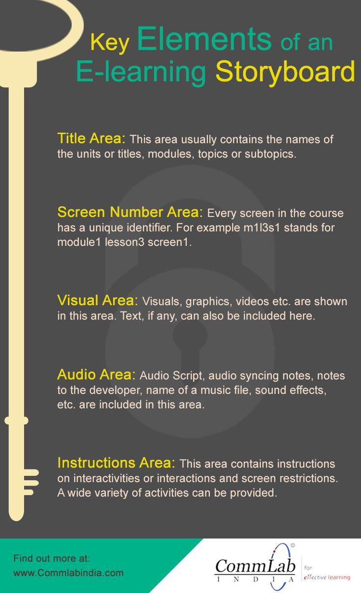 Key Elements of an #Elearning Storyboard  - An Infographic