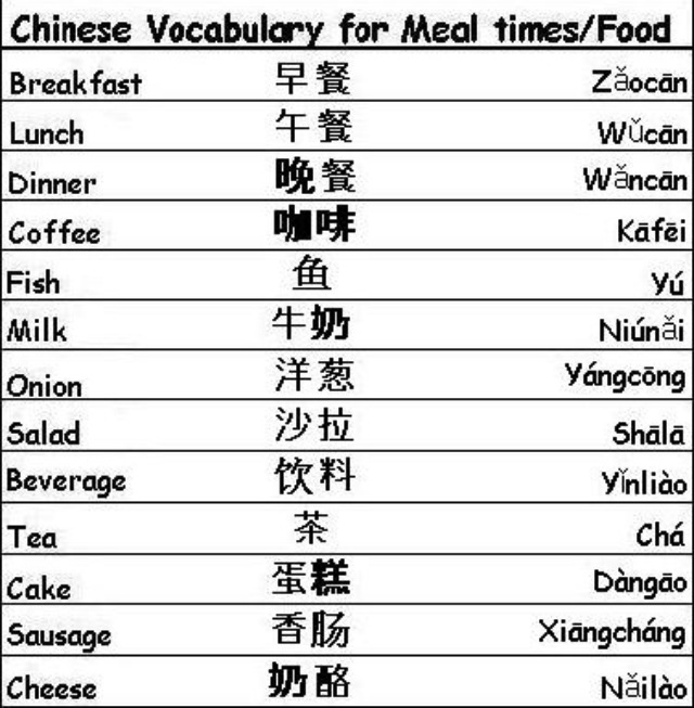 Chinese Vocabulary: Meal/Food 3
