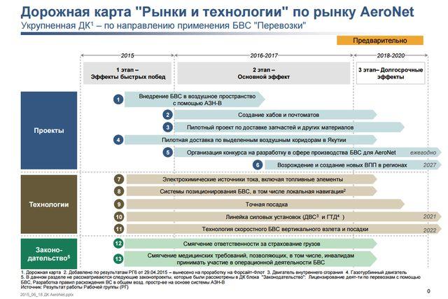Дорожные карты AeroNet и подготовка российского рынка к использованию беспилотников