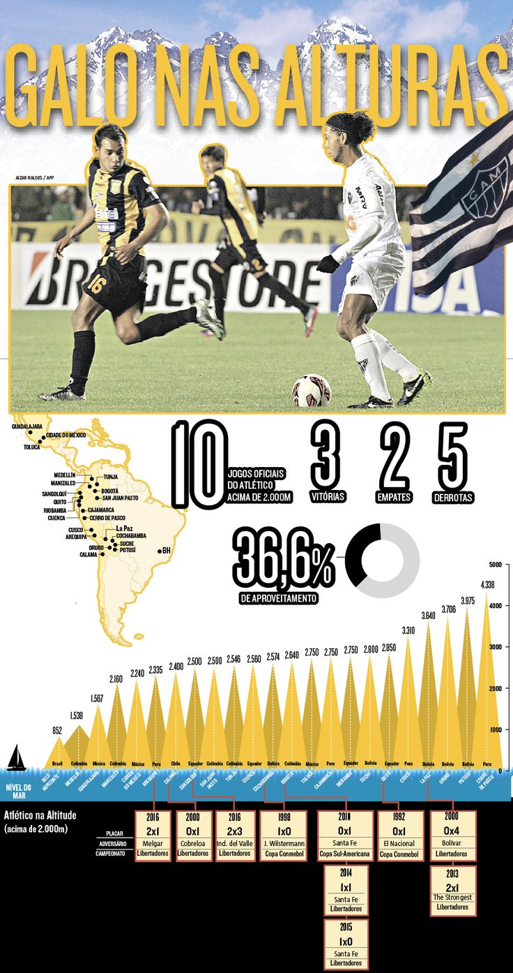 O Atlético possui um retrospecto abaixo do regular quando o assunto é enfrentar o ar rarefeito. Foram 10 jogos em competições internacionais oficiais (Conmebol, Libertadores e Sul-Americana), sendo que sete pelo principal torneio. (04/07/2017) #Ar #Rarefeito #Altitude #Futebol #Atlético #AtléticoMineiro #Galo #Libertadores #Bolívia #Altura #Infográfico #Infografia #HojeEmDia