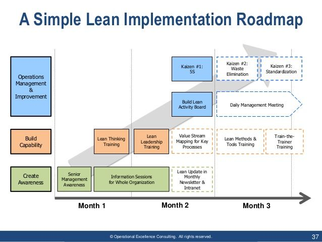 Lean Thinking By Operational Excellence Consulting Lean Six