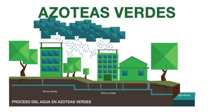 17 ideas about muros verdes en pinterest arte de muros - Muros verdes verticales ...