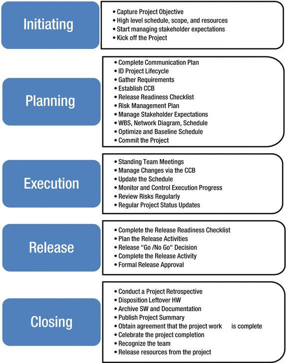A416979_1_En_1_Fig2_HTMLgif GestionProyectos Pinterest - project checklist