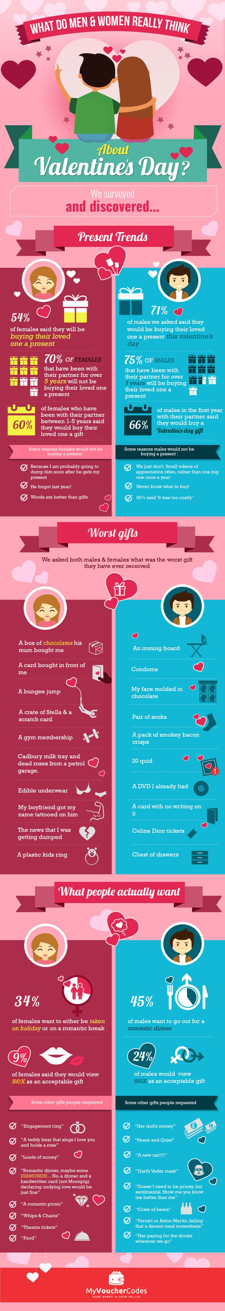 What do men and women really think about Valentines Day and what Valentines gifts do people really want. Brilliant Valentines day infographic