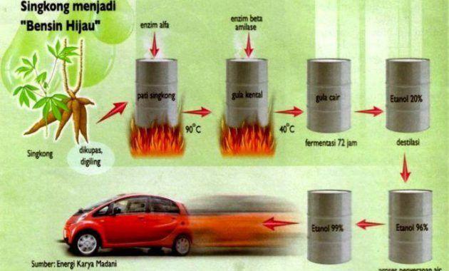 Singkong Menjadi Alternatif Bbm Bioetanol Bensin Di 2020 Alkohol Fermentasi Kesuburan