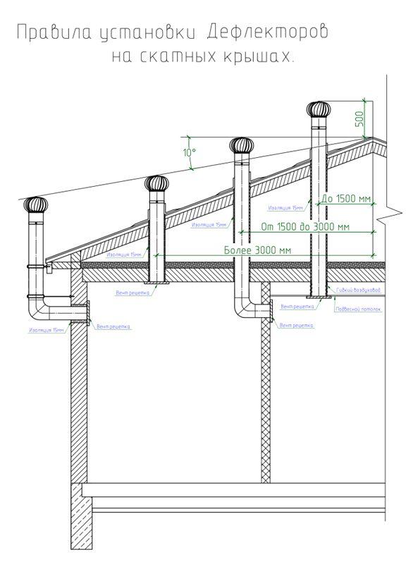 Дефлектор21 - вентиляция без электричества