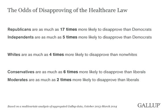 Politics Are Biggest Factor in Views of Healthcare Law