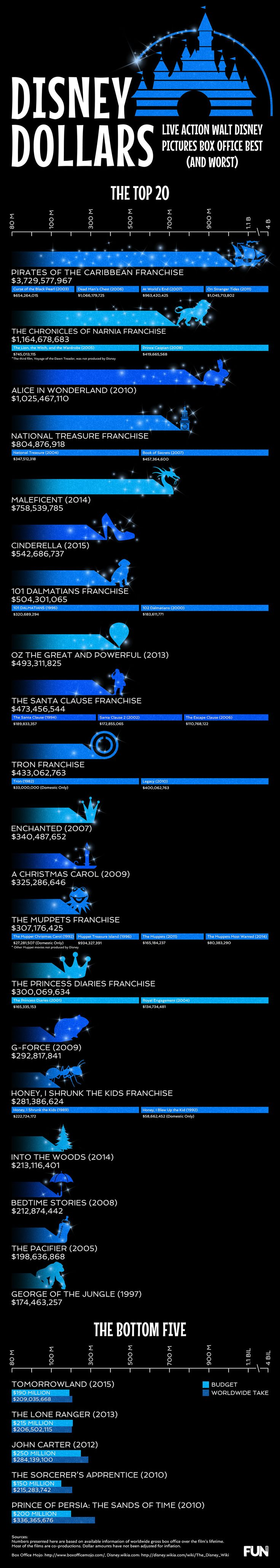 Disney Live Action Movies: Best (And Worst) infographic