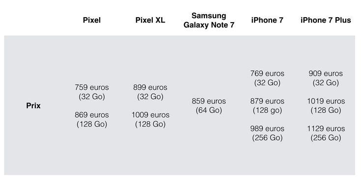 En Europe, les Google Pixel couteront le prix de l'iPhone 7 - http://www.frandroid.com/marques/google/381128_france-google-pixel-couteront-prix-de-liphone-7  #Google, #Smartphones