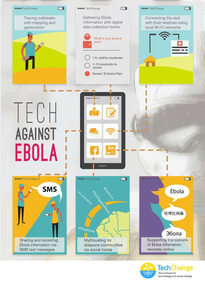Have Tech Solutions Helped Quell Ebola?