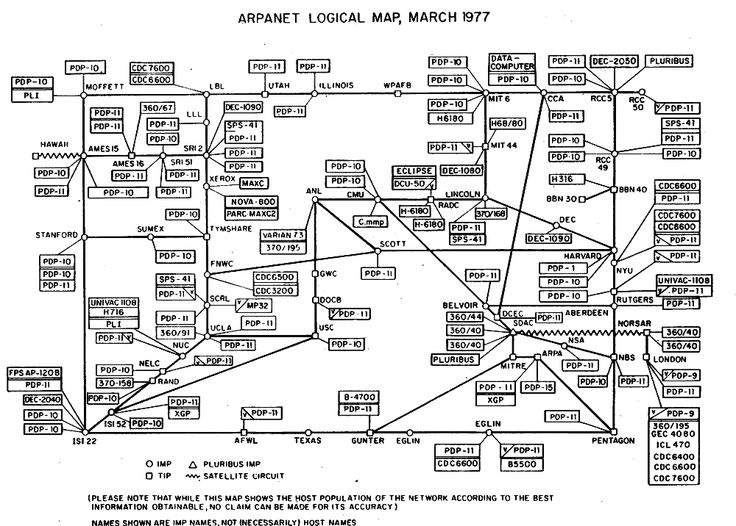 Original ARPANET logical map, circa 1977