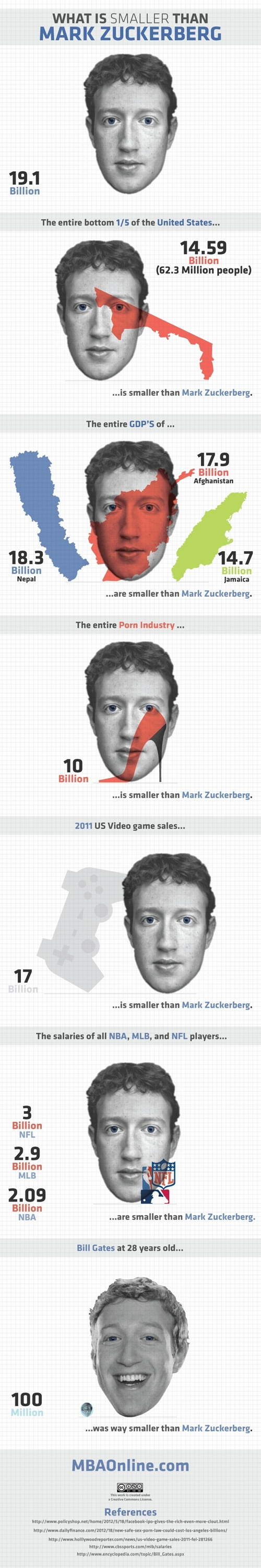What Is Smaller Than Mark Zuckerberg - http://www.bestinfographic.co.uk