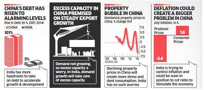 Elephant vs Dragon: Why India's economy is in a better shape than China - The Times of India