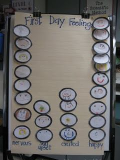 First Day Graph - can do happy/sad or happy/scared to coincide with Kissing HandSchools Ideas, Cute Ideas, Anchor Charts, Firstday, Feelings Graph, Activities, Grade Thinker, First Day, Third Grade