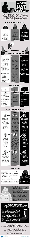 Três tons de cinza. Entenda a diferença entre hackers e seus chapéus. White hat, black hat, grey hat. Três diferentes cores de chapéu para três diferentes hackers. Entenda no infográfico.