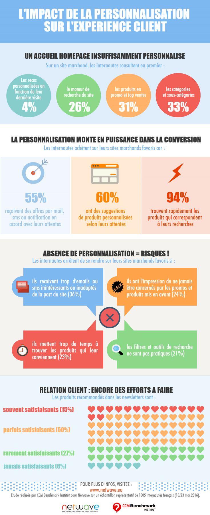 L'impact de la personnalisation sur le parcours client en e-commerce