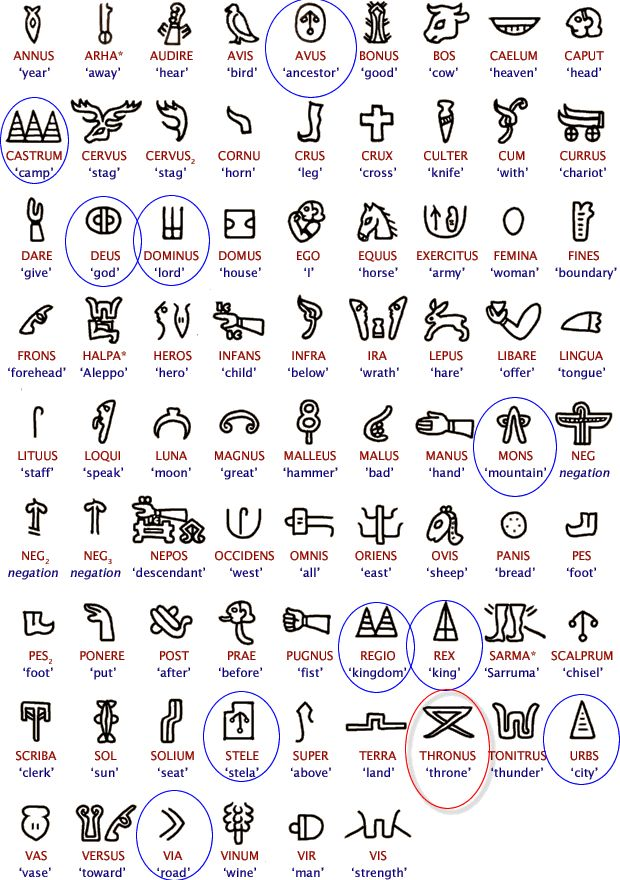 35 best multi culture origins symbols meanings images on pinterest glyphs ancient scripts. Black Bedroom Furniture Sets. Home Design Ideas