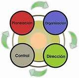 05. RRHH - PROCEDIMIENTOS.- Método para realizar las tareas. Es el ordenamiento secuencial de los planes, determinando los detalles de las tareas que permitan coordinar toda la operación. Los procedimientos se expresan en un documento importante y complementario de la planificación.