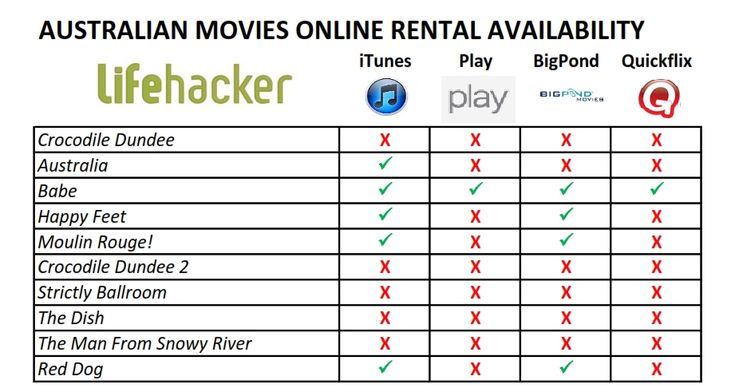Australia's Biggest Movies Aren't Available As Streaming Rentals   Quickflix competitor list
