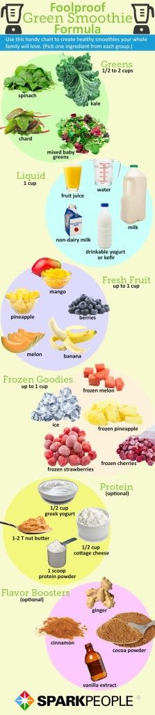 Green Smoothie Guide...kind of carb heavy, easy on the fruit!