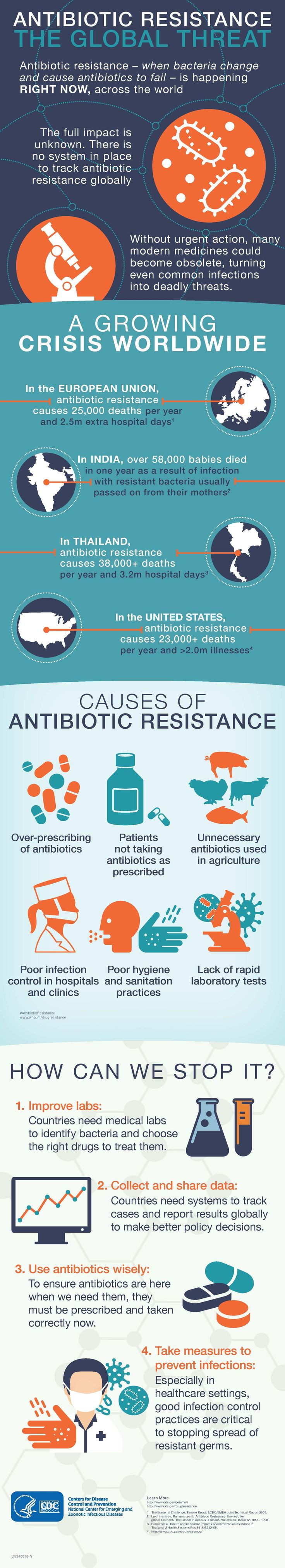 the health threat of antibiotic resistance essay Trust homepage trust homepage the global threat of antimicrobial resistance  use of antibiotics important for human health  world and features essays from.